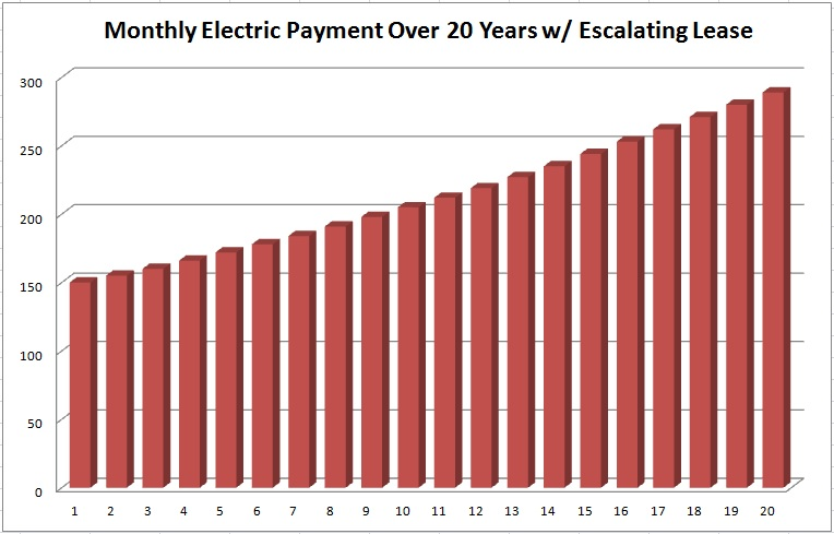 Solar Power Cost Chart with Escalating Lease Payment