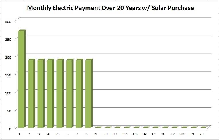 Solar Power Cost Chart with Solar Purchase